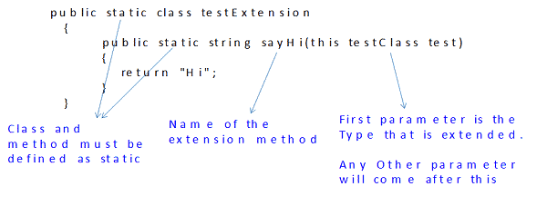 Extension Methods in C#
