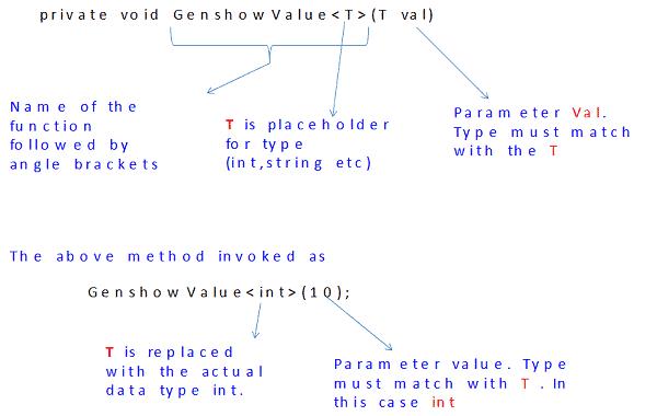 Using Generics in C#