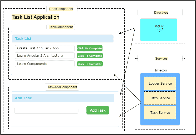 Angular2 Architecture Overview and Concepts